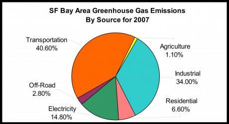 Image of Bay Area Regional GHG Inventory