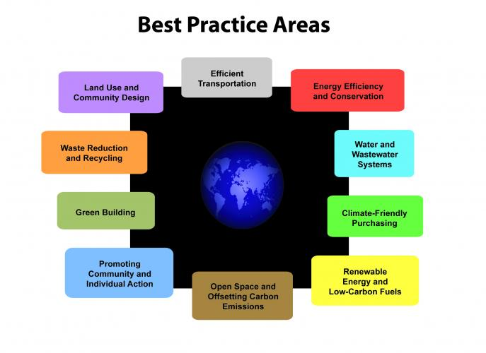 Best Practice Areas of Sustainability